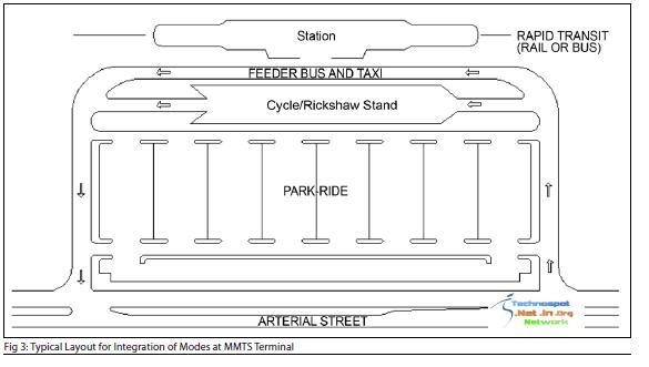 MMTS Terminal