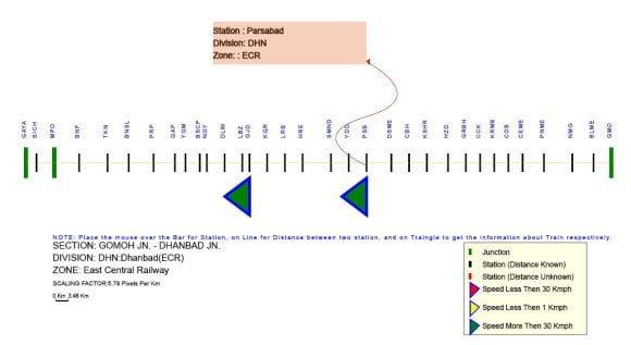 Simaran Train Station Details