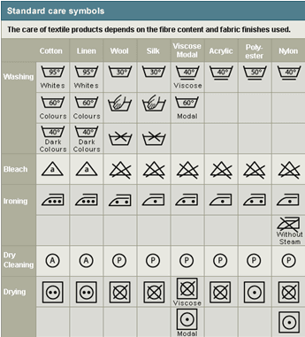 Standard Care Smbols for Washing Clothes