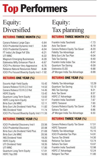 Top Performing Mutul Fund